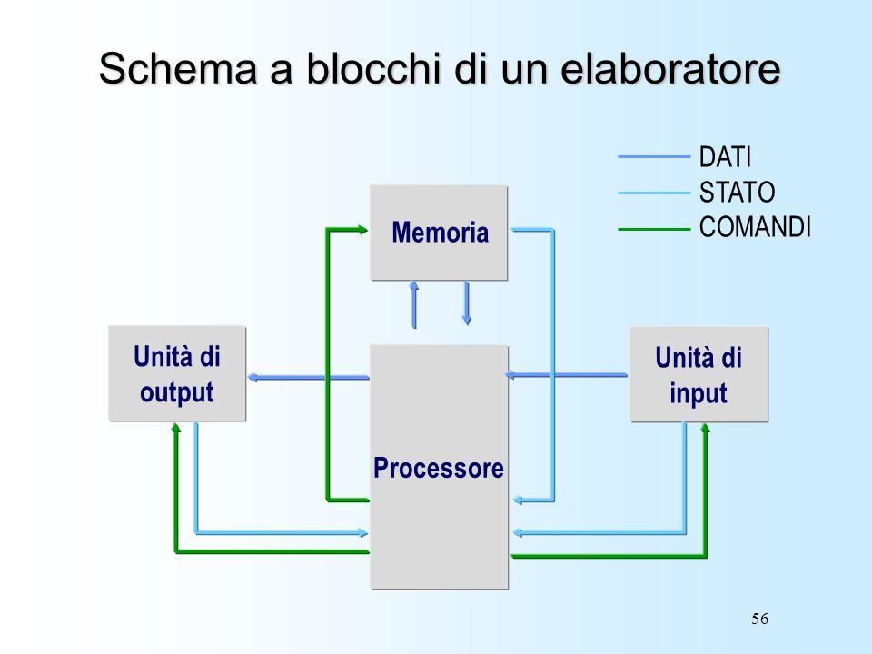 56 Schema a blocchi di un elaboratore Processore Unità di input Unità di output Memoria DATI STATO COMANDI