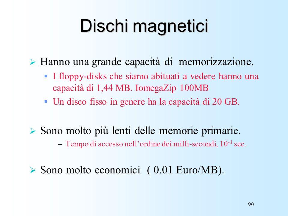 90 Dischi magnetici Hanno una grande capacità di memorizzazione. I floppy-disks che siamo abituati a vedere hanno una capacità di 1,44 MB. IomegaZip 1