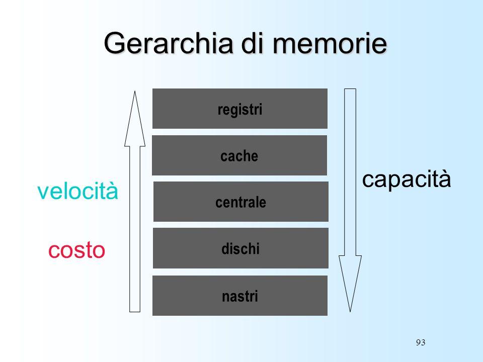 93 Gerarchia di memorie velocità capacità registri cache centrale dischi costo nastri