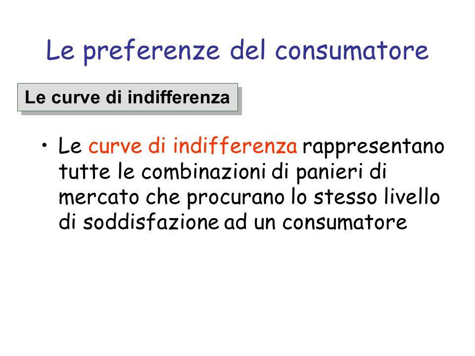 I vincoli di bilancio 8012016040 (P C = 1) L1L1 Un incremento del prezzo del cibo a 2 modifica linclinazione del vincolo di bilancio, che ruota verso linterno (rosso L 3 ) L3L3 (P C = 2) (P C = 1/2) L2L2 Vestiario (unità alla settimana) Cibo (unità alla settimana) Una diminuzione del prezzo del cibo a 0.5 modifica linclinazione del vincolo di bilancio, che ruota verso lesterno(verde L 2 )