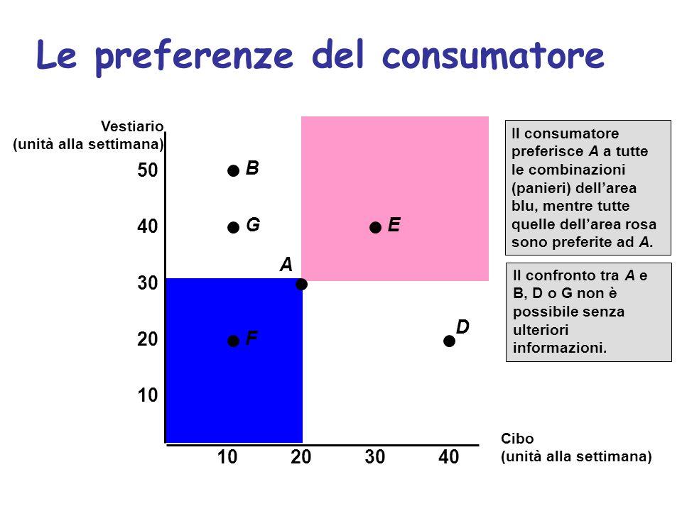 Le preferenze del consumatore U1U1 I panieri B,A, D danno al consumatore la stessa soddisfazione E è preferito a U 1 U 1 è preferito a G, F 10 20 30 40 10203040 50 F D A E G B Vestiario (unità alla settimana) Cibo (unità alla settimana)