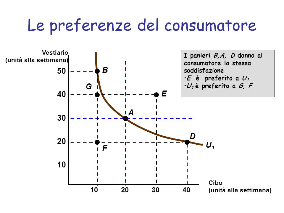 Le preferenze del consumatore Le curve di indifferenza sono inclinate negativamente –altrimenti violerebbero la terza delle ipotesi fondamentali, cioè più (di tutto) è meglio di meno Ogni paniere di mercato che sta sopra (e a destra) di una curva di indifferenza è preferito.