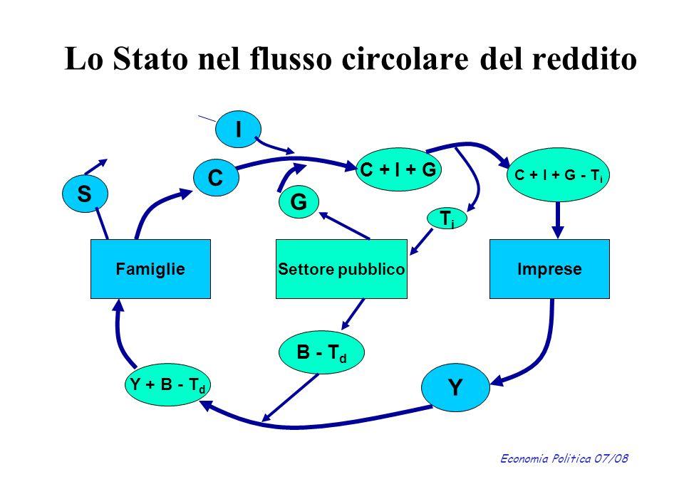 Economia Politica 07/08 Lo Stato nel flusso circolare del reddito Y C + I + G I C S FamiglieImprese Settore pubblico C + I + G - T i TiTi G B - T d Y