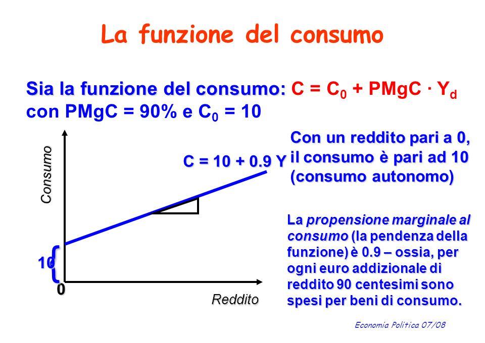 Economia Politica 07/08 La funzione del consumo Reddito Consumo C = 10 + 0.9 Y 0 Con un reddito pari a 0, il consumo è pari ad 10 (consumo autonomo) {