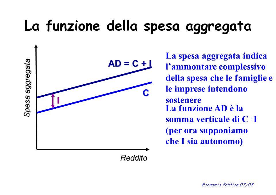 Economia Politica 07/08 La funzione della spesa aggregata Reddito Spesa aggregata C La spesa aggregata indica lammontare complessivo della spesa che l