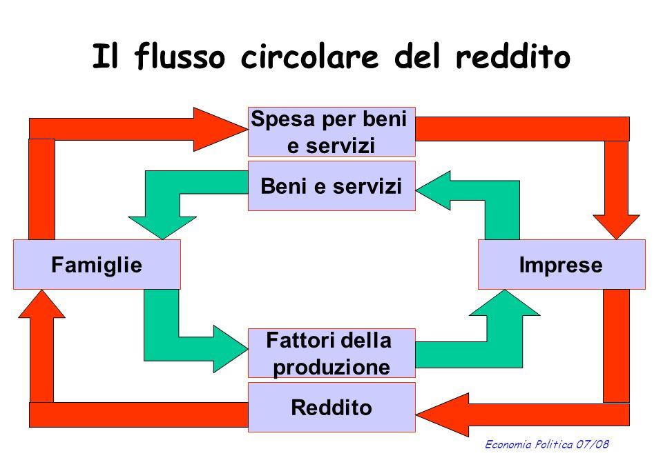 Economia Politica 07/08 Il flusso circolare del reddito Spesa per beni e servizi Beni e servizi Fattori della produzione Reddito ImpreseFamiglie