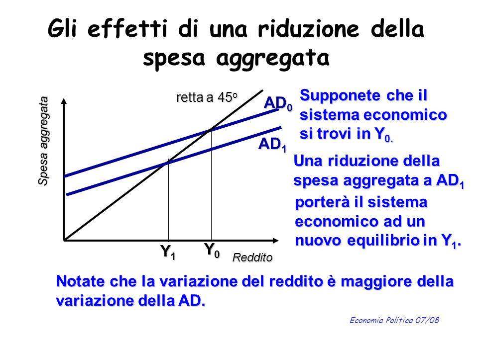 Economia Politica 07/08 Gli effetti di una riduzione della spesa aggregata Reddito Spesa aggregata retta a 45 o AD 0 Y0Y0Y0Y0 Supponete che il sistema