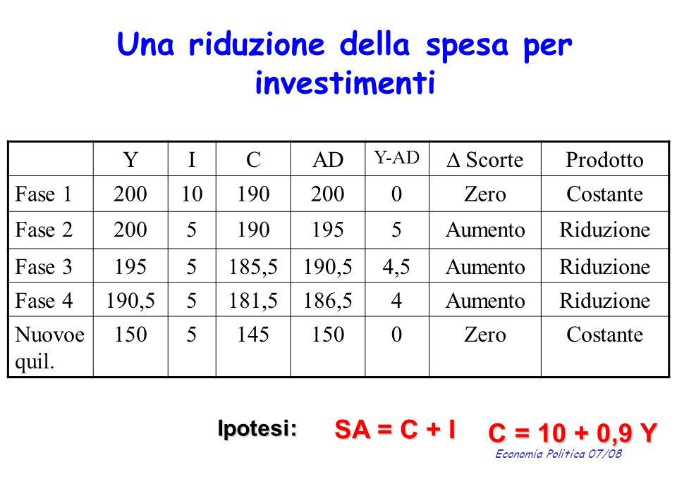 Economia Politica 07/08 Una riduzione della spesa per investimenti YICAD Y-AD ScorteProdotto Fase 1200101902000ZeroCostante Fase 220051901955AumentoRi