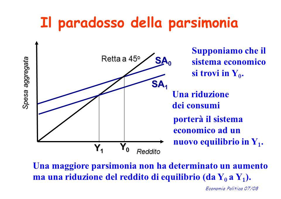 Economia Politica 07/08 Il paradosso della parsimonia Reddito Spesa aggregata Retta a 45 o SA 0 Y0Y0Y0Y0 Supponiamo che il sistema economico si trovi