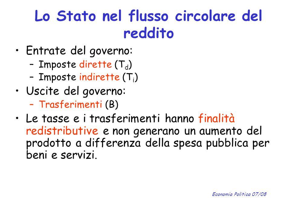 Economia Politica 07/08 Entrate del governo: –Imposte dirette (T d ) –Imposte indirette (T i ) Uscite del governo: –Trasferimenti (B) Le tasse e i tra