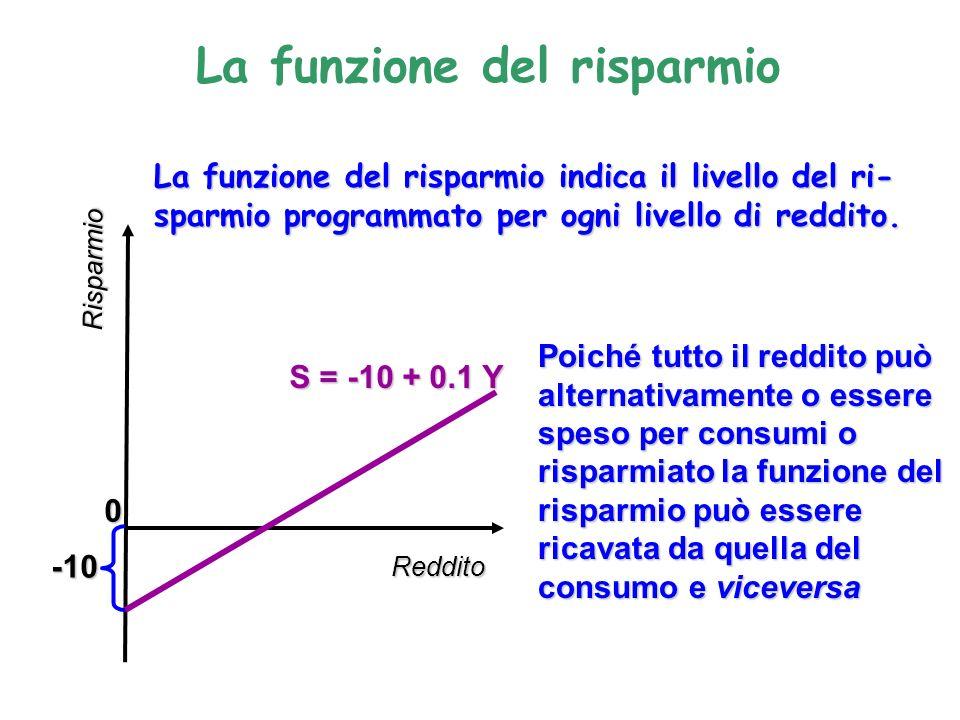 La funzione del risparmio S = -10 + 0.1 Y Reddito Risparmio 0 La funzione del risparmio indica il livello del ri- sparmio programmato per ogni livello di reddito.