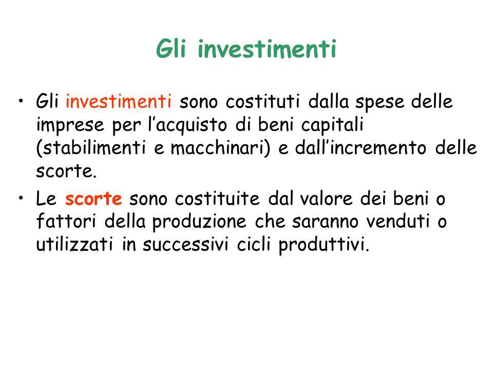 Gli investimenti Gli investimenti sono costituti dalla spese delle imprese per lacquisto di beni capitali (stabilimenti e macchinari) e dallincremento delle scorte.