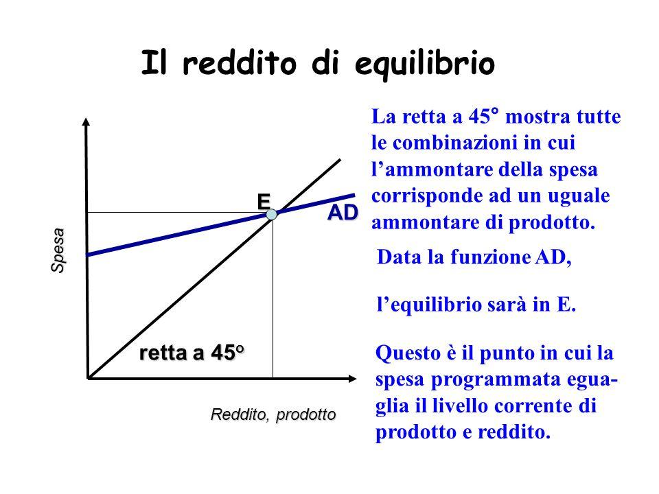 Il reddito di equilibrio Reddito, prodotto Spesa retta a 45 o La retta a 45° mostra tutte le combinazioni in cui lammontare della spesa corrisponde ad un uguale ammontare di prodotto.AD Data la funzione AD, Questo è il punto in cui la spesa programmata egua- glia il livello corrente di prodotto e reddito.