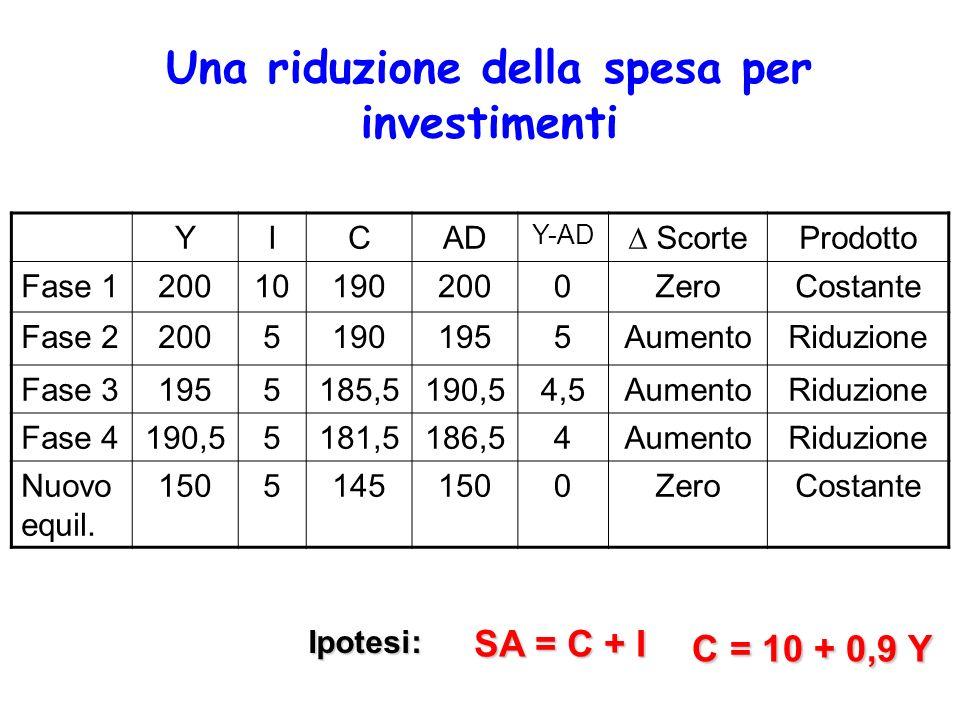 Una riduzione della spesa per investimenti YICAD Y-AD ScorteProdotto Fase 1200101902000ZeroCostante Fase 220051901955AumentoRiduzione Fase 31955185,51