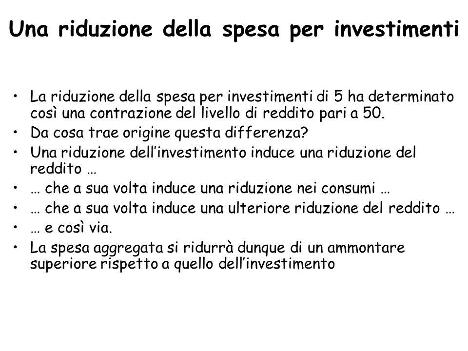 Una riduzione della spesa per investimenti La riduzione della spesa per investimenti di 5 ha determinato così una contrazione del livello di reddito pari a 50.