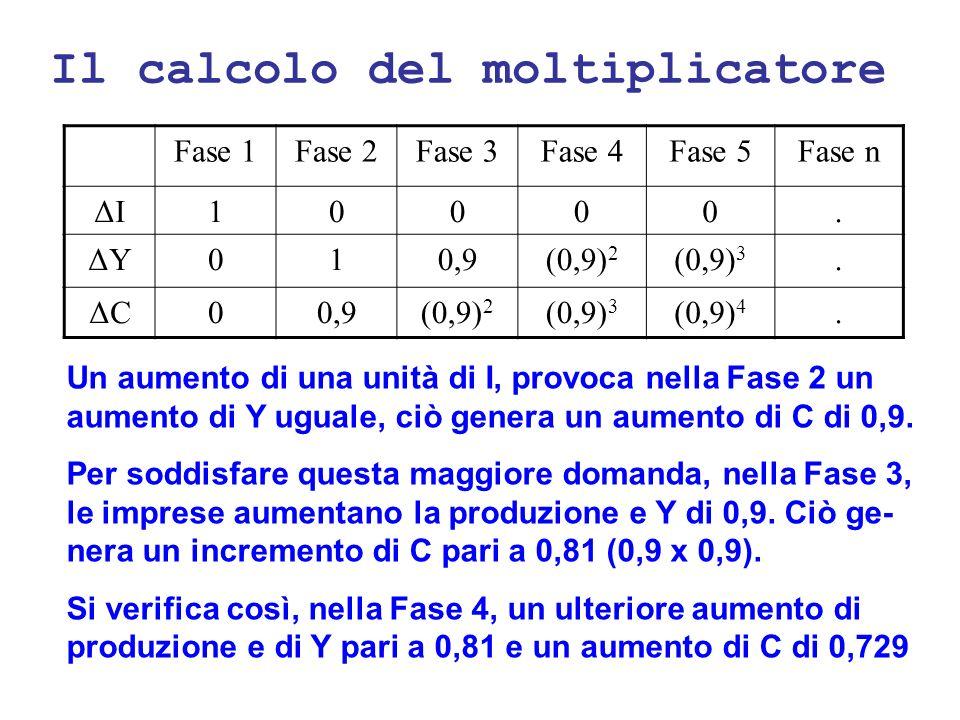 Il calcolo del moltiplicatore Fase 1Fase 2Fase 3Fase 4Fase 5Fase n ΔIΔI10000. ΔYΔY010,9(0,9) 2 (0,9) 3. ΔCΔC00,9(0,9) 2 (0,9) 3 (0,9) 4. Un aumento di