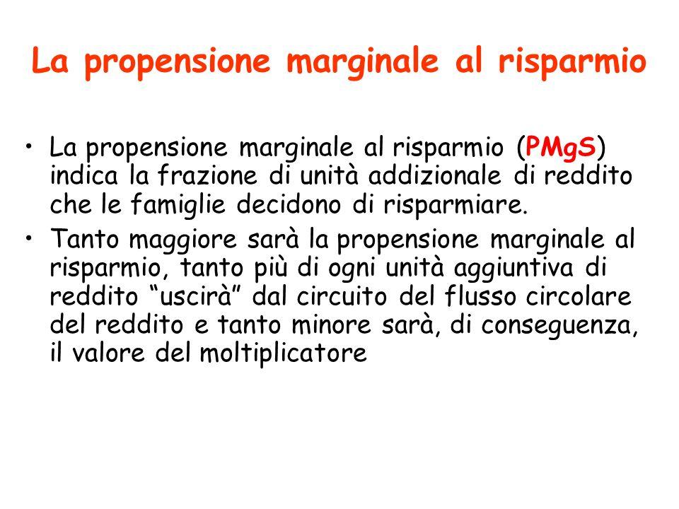 La propensione marginale al risparmio La propensione marginale al risparmio (PMgS) indica la frazione di unità addizionale di reddito che le famiglie