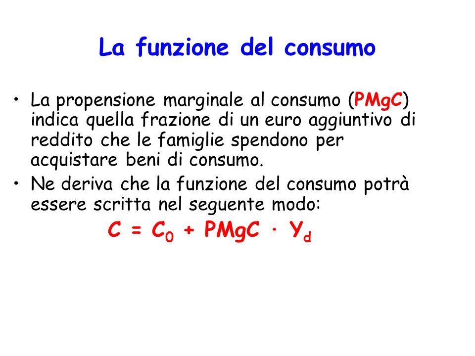 La funzione del consumo PMgC C0C0C0C0 Reddito Consumo Supponiamo per semplicità che PMgC sia costante