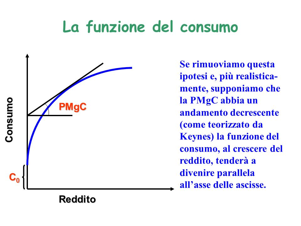 La funzione del consumo PMgC C0C0C0C0 Reddito Consumo Se rimuoviamo questa ipotesi e, più realistica- mente, supponiamo che la PMgC abbia un andamento decrescente (come teorizzato da Keynes) la funzione del consumo, al crescere del reddito, tenderà a divenire parallela allasse delle ascisse.