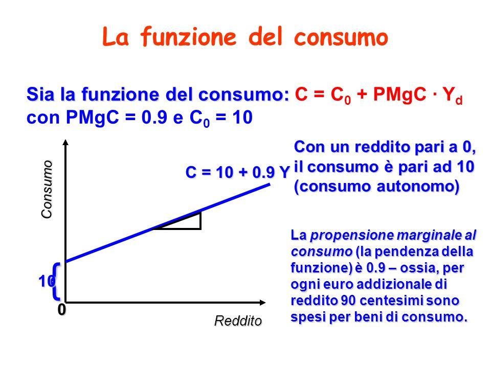 La funzione del consumo Reddito Consumo C = 10 + 0.9 Y 0 Con un reddito pari a 0, il consumo è pari ad 10 (consumo autonomo) { 10 La propensione margi
