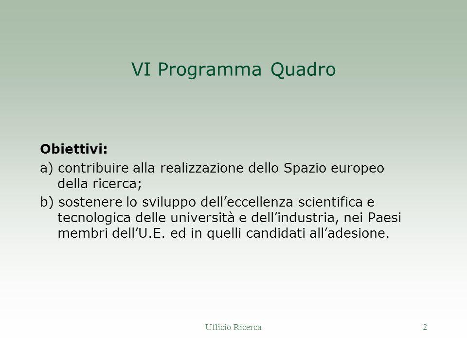 Ufficio Ricerca2 VI Programma Quadro Obiettivi: a) contribuire alla realizzazione dello Spazio europeo della ricerca; b) sostenere lo sviluppo delleccellenza scientifica e tecnologica delle università e dellindustria, nei Paesi membri dellU.E.