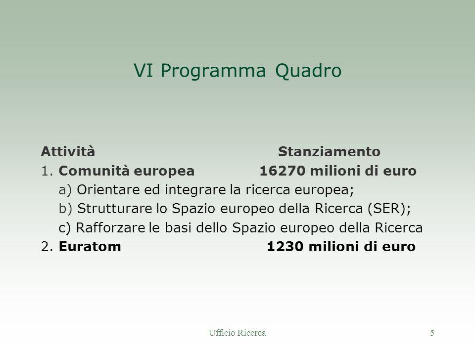 Ufficio Ricerca5 VI Programma Quadro AttivitàStanziamento 1.
