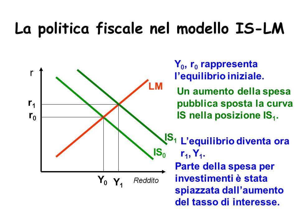 La politica fiscale nel modello IS-LM Reddito r IS 0 LM Y0Y0 r0r0 Y 0, r 0 rappresenta lequilibrio iniziale. IS 1 Un aumento della spesa pubblica spos