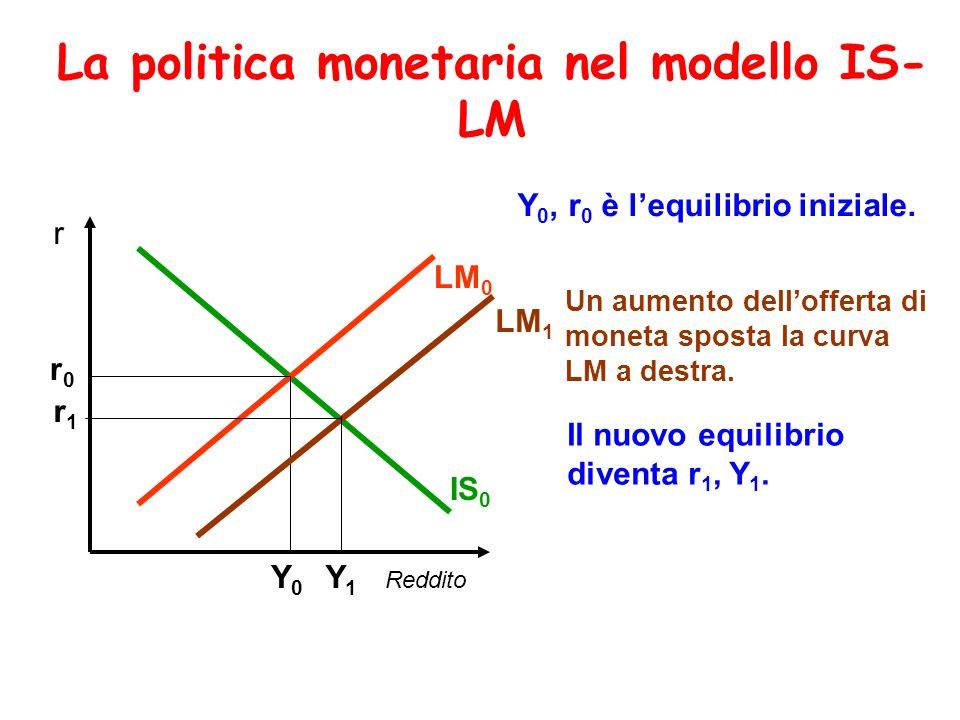 La politica monetaria nel modello IS- LM Reddito r IS 0 LM 0 Y0Y0 r0r0 Y 0, r 0 è lequilibrio iniziale. LM 1 Un aumento dellofferta di moneta sposta l