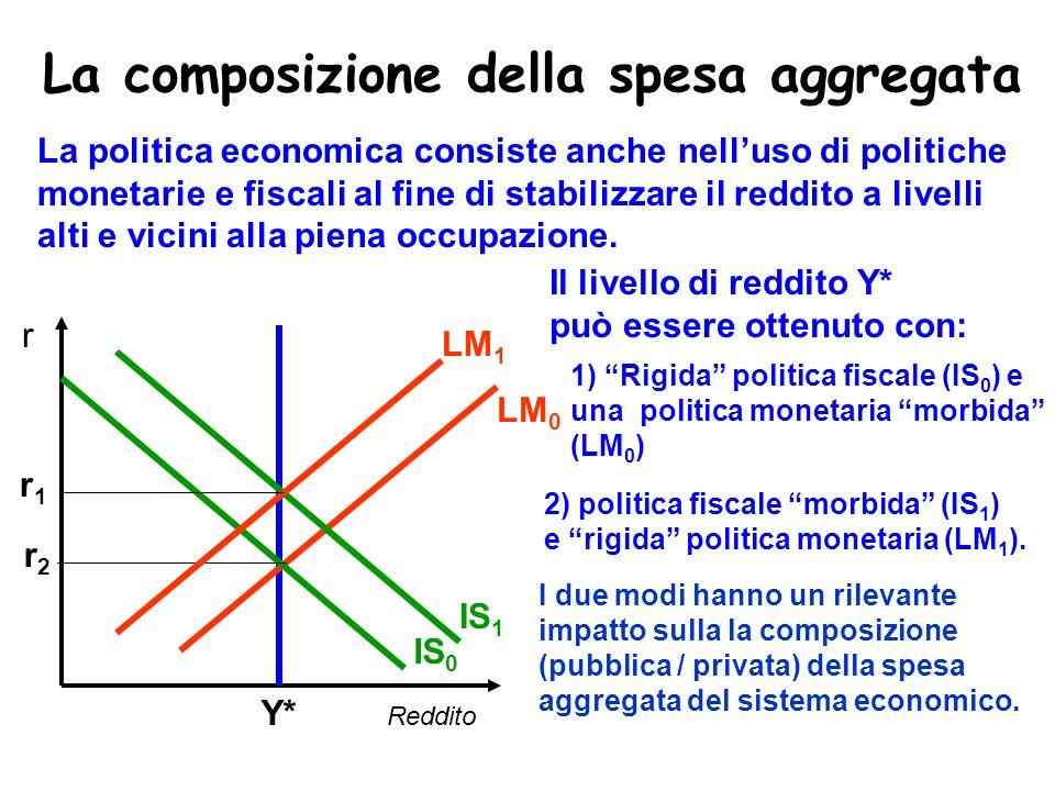 La composizione della spesa aggregata Reddito r La politica economica consiste anche nelluso di politiche monetarie e fiscali al fine di stabilizzare