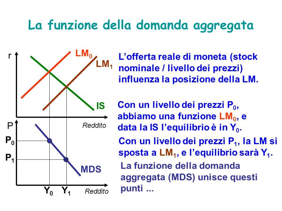 La funzione della domanda aggregata (MDS) unisce questi punti... MDS La funzione della domanda aggregata Lofferta reale di moneta (stock nominale / li