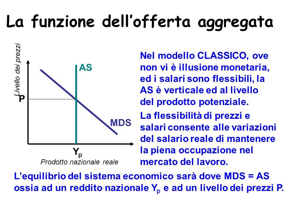 La funzione dellofferta aggregata Prodotto nazionale reale Livello dei prezzi La flessibilità di prezzi e salari consente alle variazioni del salario