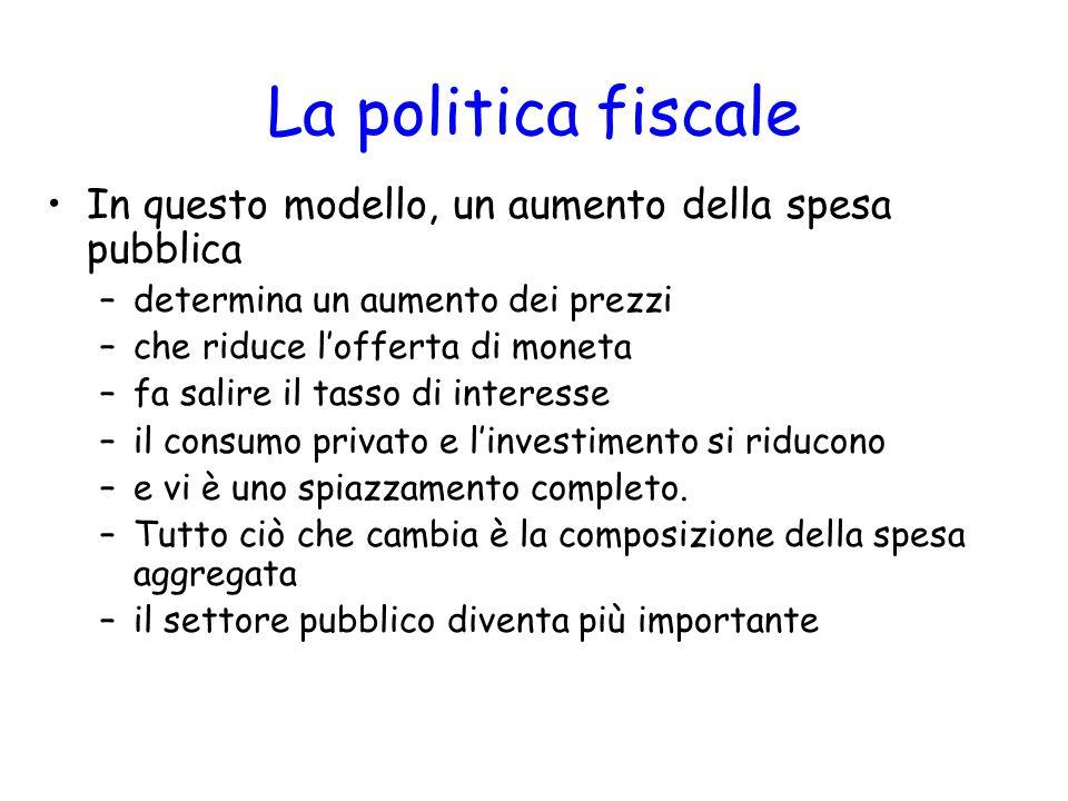 La politica fiscale In questo modello, un aumento della spesa pubblica –determina un aumento dei prezzi –che riduce lofferta di moneta –fa salire il t