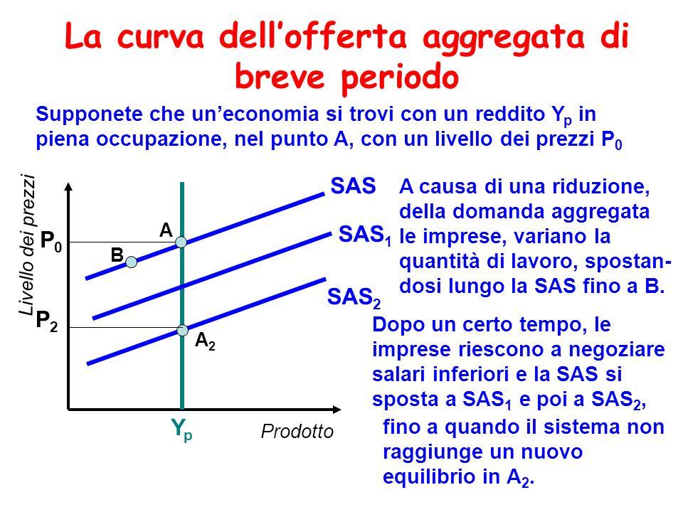 La curva dellofferta aggregata di breve periodo Prodotto Livello dei prezzi YpYp SAS P0P0 SAS 1 SAS 2 Dopo un certo tempo, le imprese riescono a negoz
