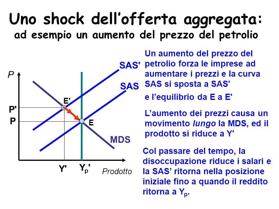Uno shock dellofferta aggregata: ad esempio un aumento del prezzo del petrolio Yp'Yp' MDS Prodotto P P SAS E SAS' Un aumento del prezzo del petrolio f