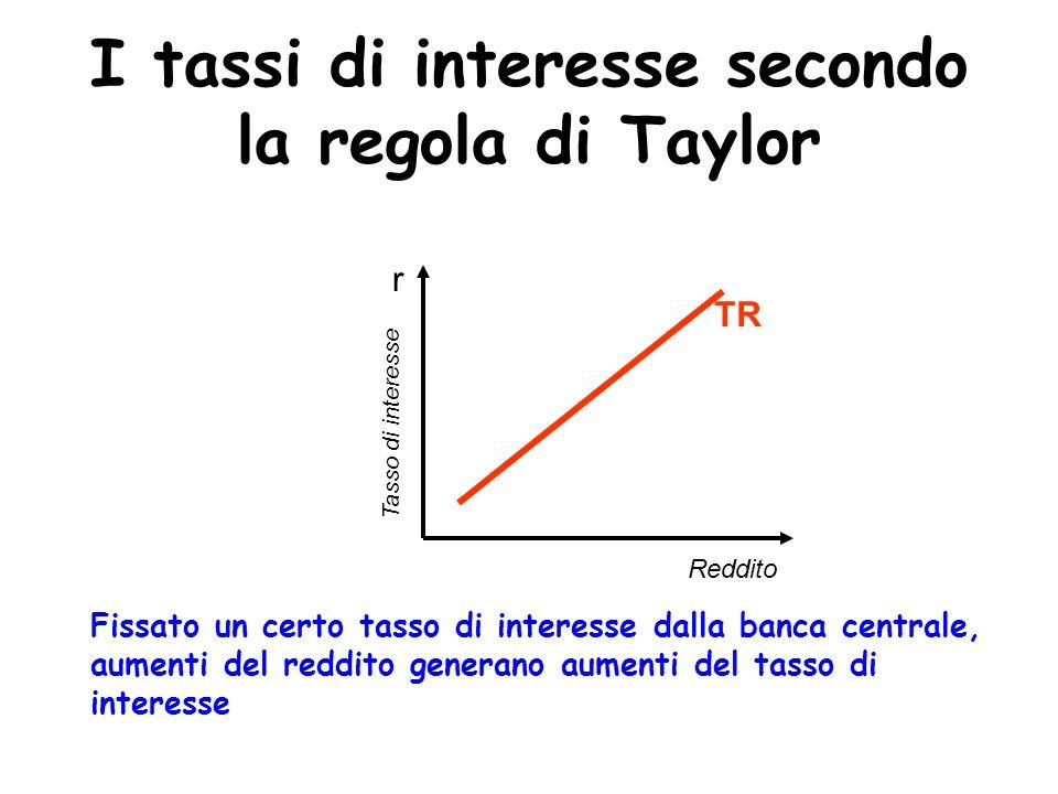 I tassi di interesse secondo la regola di Taylor r Reddito Tasso di interesse Fissato un certo tasso di interesse dalla banca centrale, aumenti del re