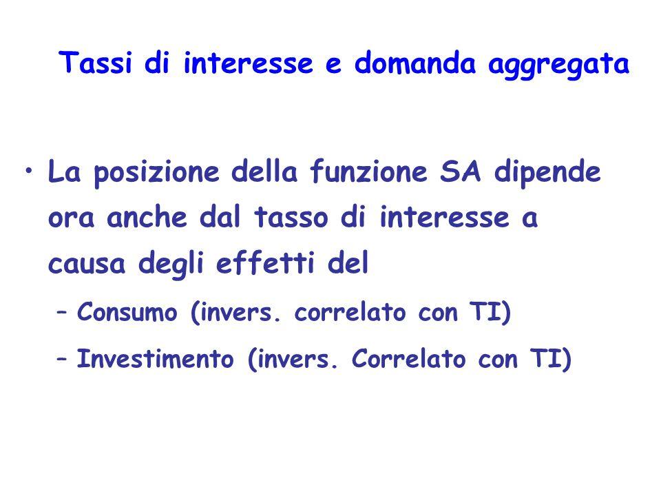 Tassi di interesse e domanda aggregata La posizione della funzione SA dipende ora anche dal tasso di interesse a causa degli effetti del –Consumo (inv