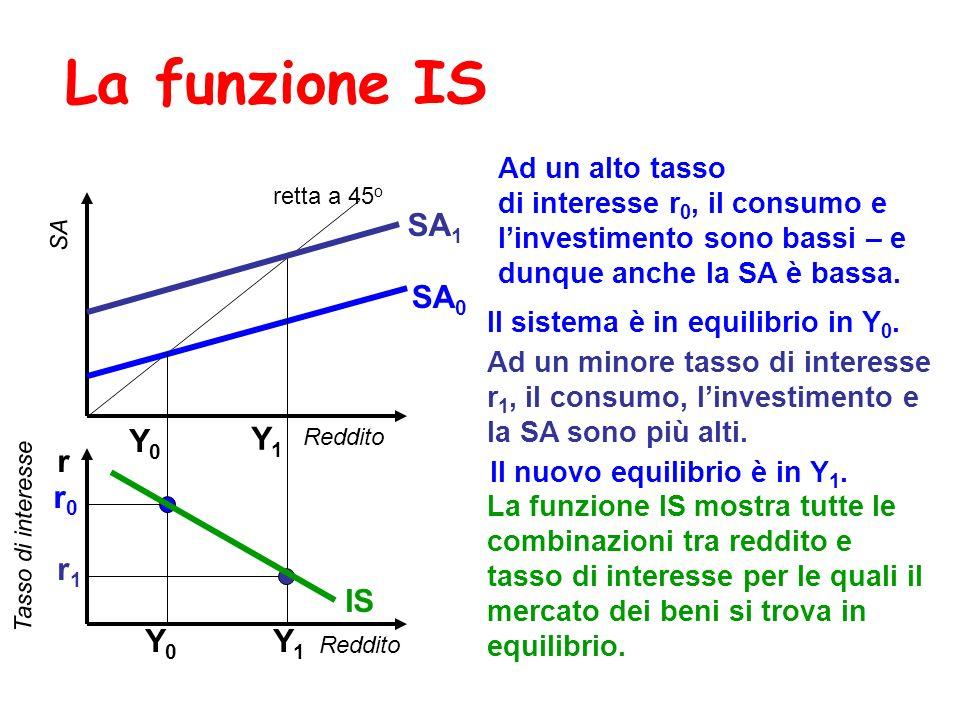 La funzione IS Reddito SA retta a 45 o Reddito r SA 0 r0r0 Ad un alto tasso di interesse r 0, il consumo e linvestimento sono bassi – e dunque anche l