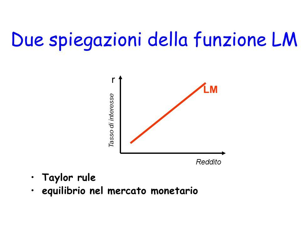 Due spiegazioni della funzione LM Taylor rule equilibrio nel mercato monetario r Reddito Tasso di interesse LM