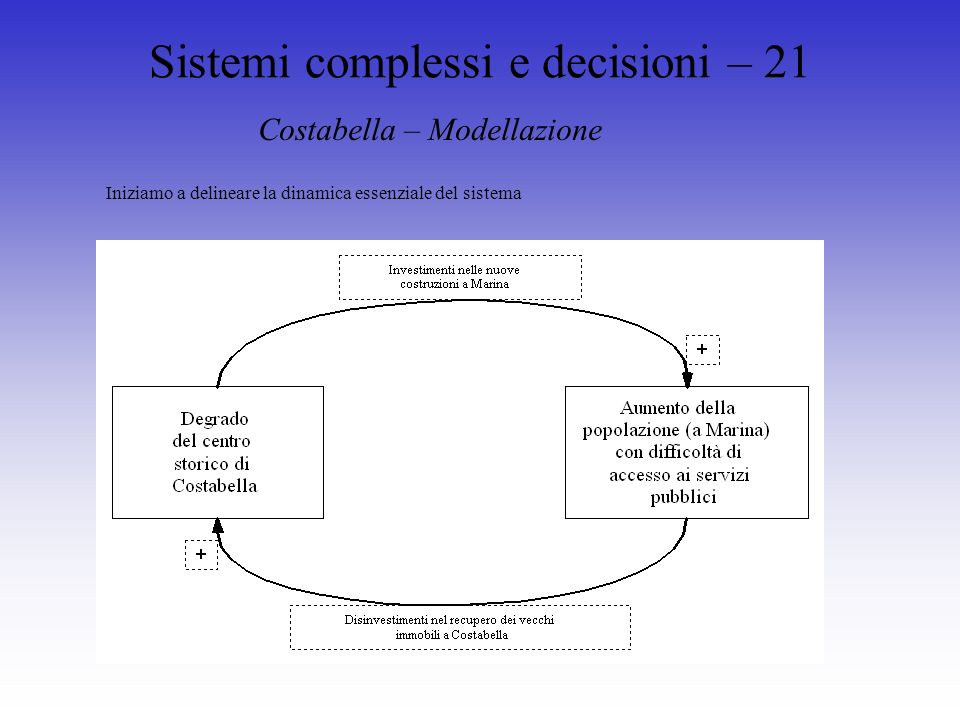Sistemi complessi e decisioni – 21 Costabella – Modellazione Iniziamo a delineare la dinamica essenziale del sistema