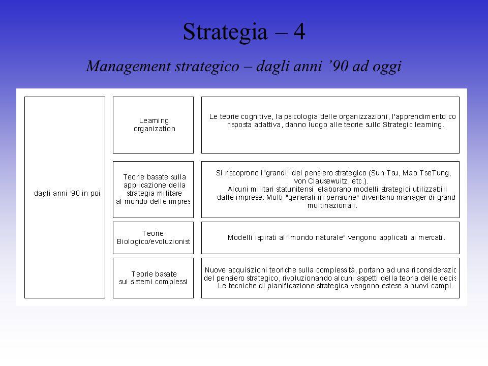 Strategia – 4 Management strategico – dagli anni 90 ad oggi