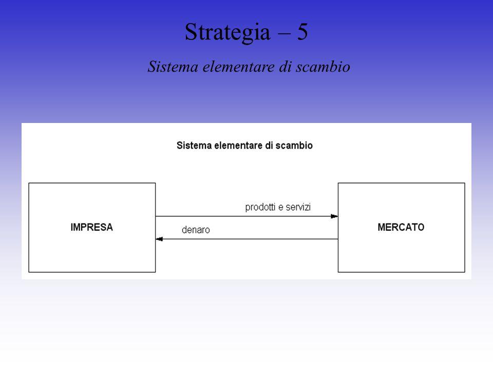 Strategia – 5 Sistema elementare di scambio