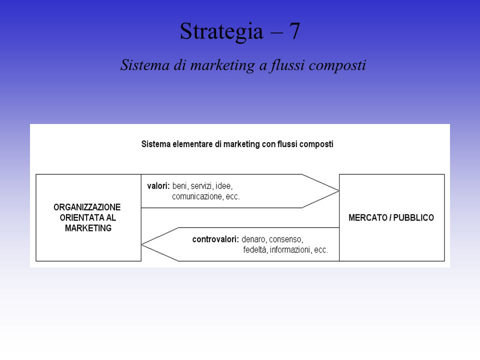 Strategia – 7 Sistema di marketing a flussi composti