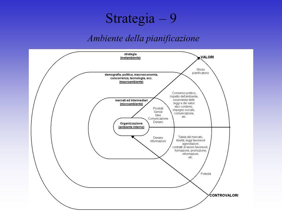 Strategia – 9 Ambiente della pianificazione
