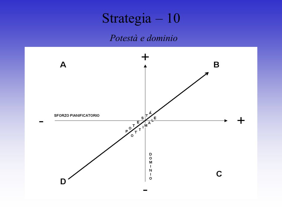 Strategia – 10 Potestà e dominio