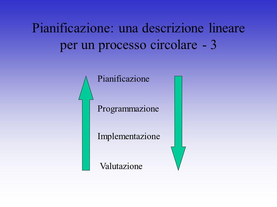 Pianificazione: una descrizione lineare per un processo circolare - 3 Pianificazione Programmazione Implementazione Valutazione