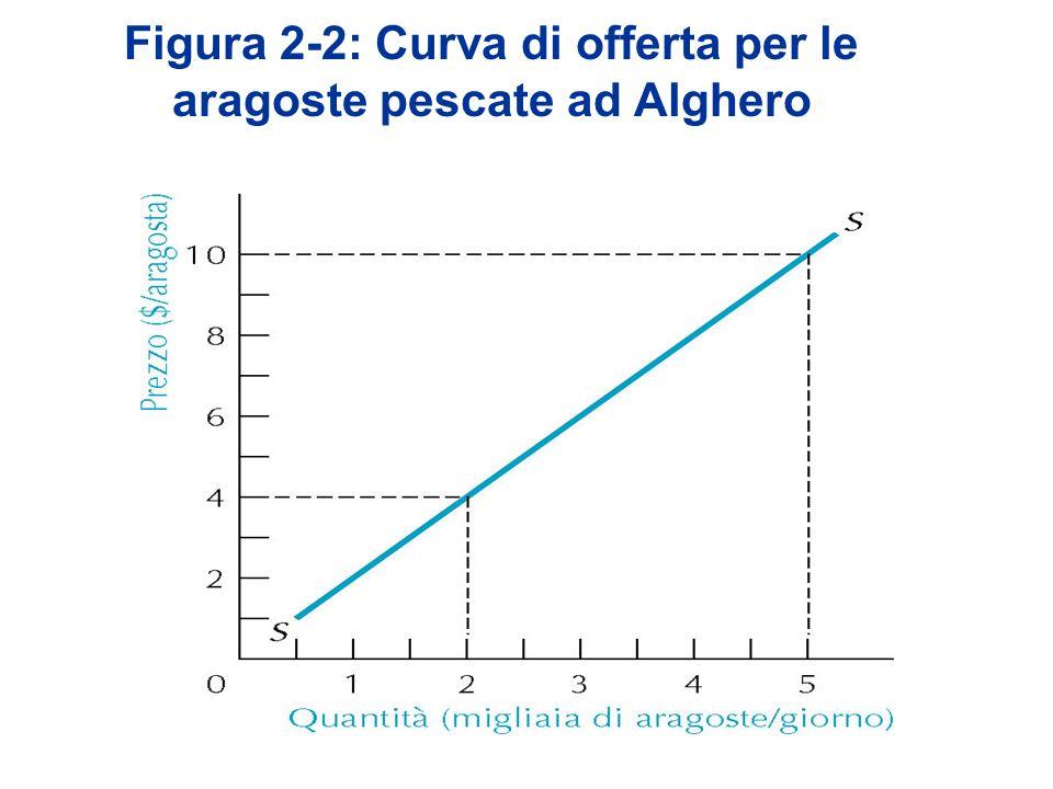 Figura 2-2: Curva di offerta per le aragoste pescate ad Alghero