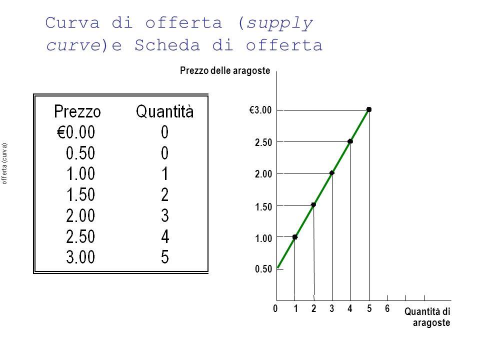 Prezzo delle aragoste 1.50 2.00 2.50 3.00 1.00 0.50 0123456 Quantità di aragoste Curva di offerta (supply curve)e Scheda di offerta offerta (curva)