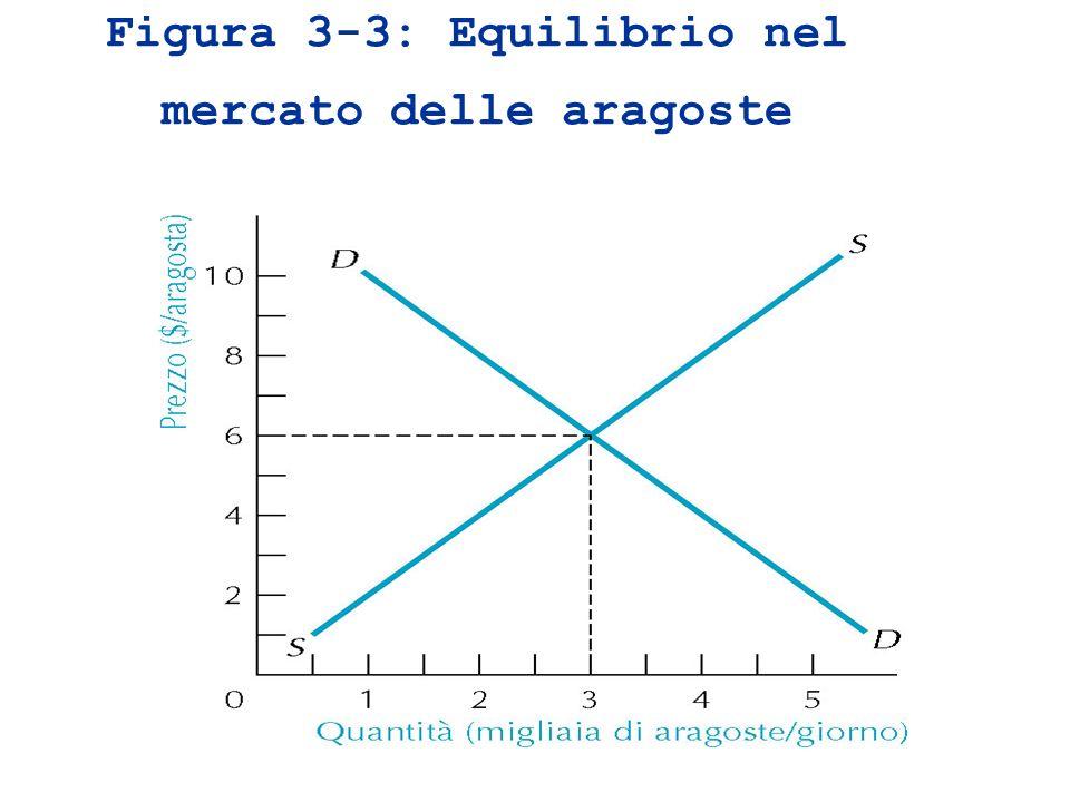 Figura 3-3: Equilibrio nel mercato delle aragoste
