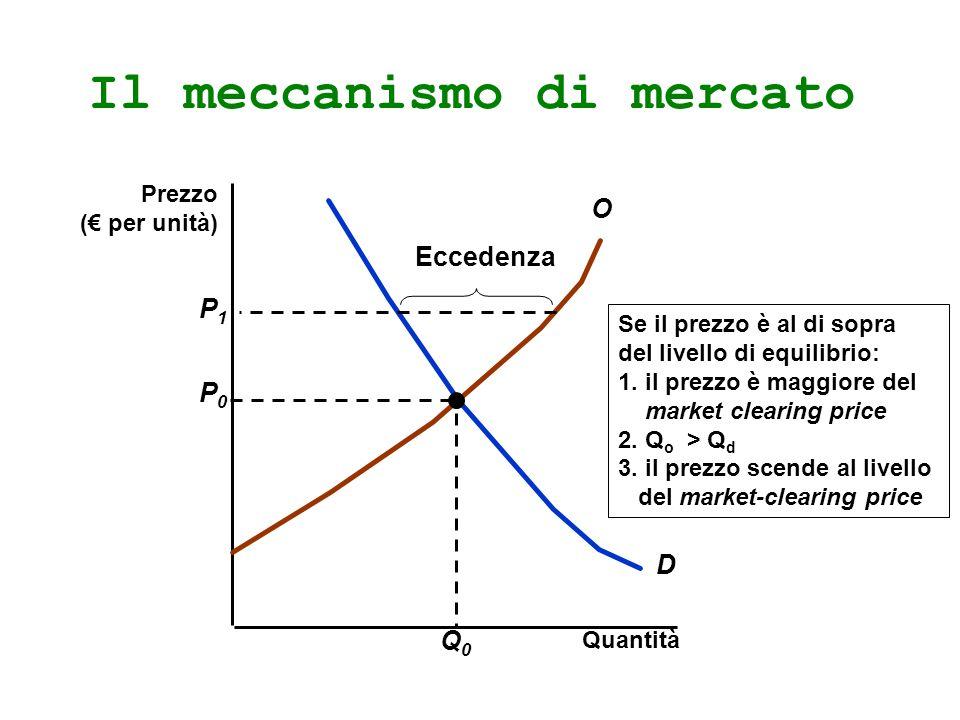 Il meccanismo di mercato Quantità D O P0P0 Q0Q0 Se il prezzo è al di sopra del livello di equilibrio: 1. il prezzo è maggiore del market clearing pric