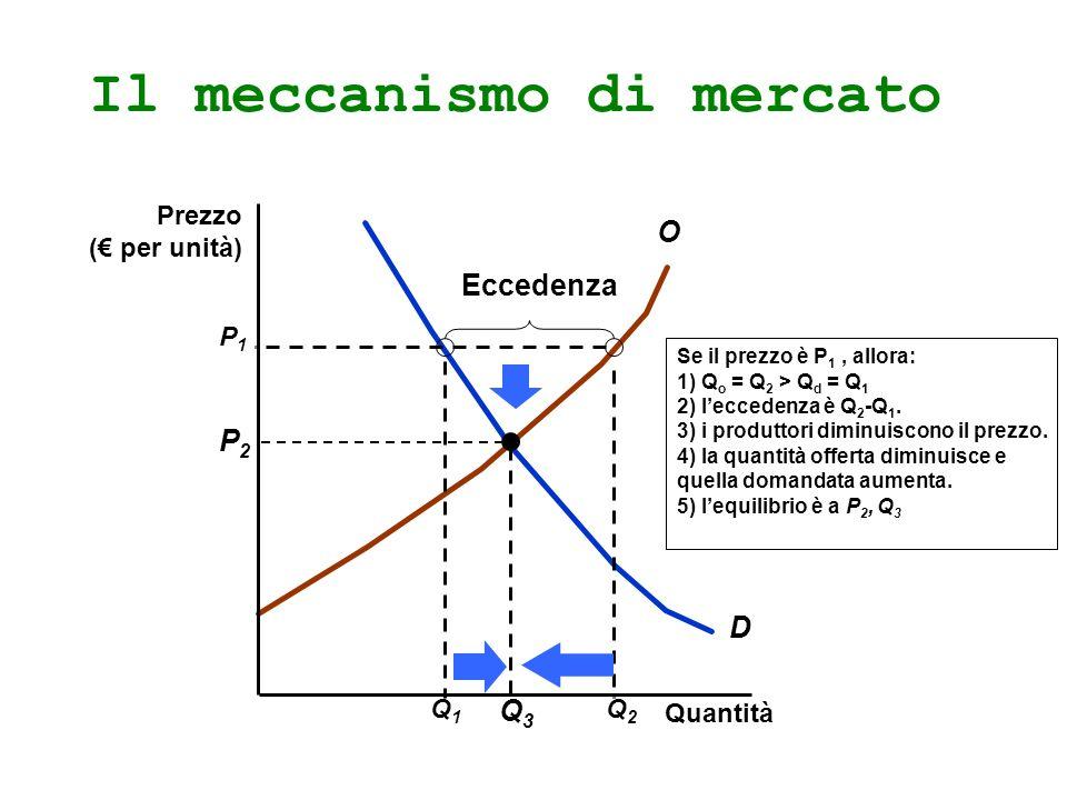 Il meccanismo di mercato D O Q1Q1 Se il prezzo è P 1, allora: 1) Q o = Q 2 > Q d = Q 1 2) leccedenza è Q 2 -Q 1. 3) i produttori diminuiscono il prezz